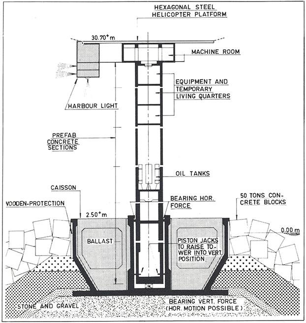 Een eenvoudige schets van een havenlicht. De ronde paalschacht van betonnen prefab-elementen is opgehangen in een caisson.